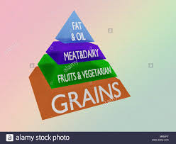 What Is Food Pyramid Chart Food Pyramid Chart Stock Photos Food Pyramid Chart Stock