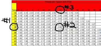 Co2 Pressure Temperature Chart Psi Using A Carbonation Chart