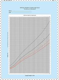 Growth Chart Weight And Height Percentile Child Pediatrics