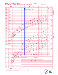 Red Book Growth Chart How To Grow Taller The Ultimate Guide For All Ages