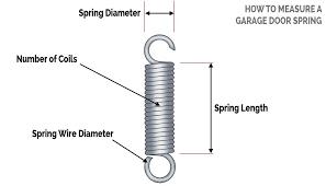 garage door spring sizing to measure a spring garage door spring diameter chart garage door tension garage door spring