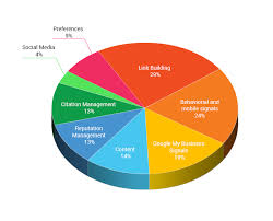 Google Pie Chart Googles Seo Pie Chart For 2017 Radial Creations
