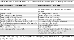 Chicken Medication Chart An Alternative For Antibiotic Se In Poultry Probiotics