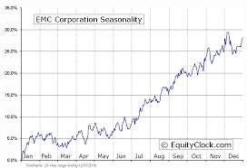 Emc Quote Fascinating Emc Stock Chart Is There A Daily Limit On Credit Cards