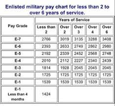 2010 Us Military Pay Chart 27 Best Military Pay And Benefits Katehorrell Com Images