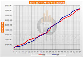 Ps4 Vs Ps3 In Japan Vgchartz Gap Charts August 2019