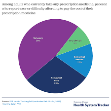 Drug Chart For Drugs In Your System What Are The Recent And Forecasted Trends In Prescription