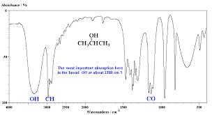 Ch13 Sample Ir Spectra