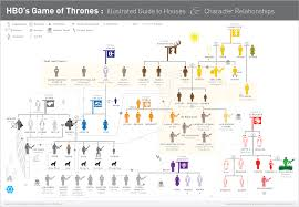Game Of Thrones House Chart All Of The Fans Of Game Of