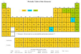 Electronegativity is a trend naturally exhibited in the it's also interesting to see where the elements deviate from periodicity. 8 Best Printable Copy Of Periodic Table Printablee Com