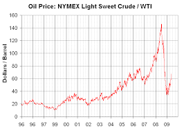 Nymex Crude Oil Price Live Chart Wti Crude Oil Wti Crude Oil Price Cnbc