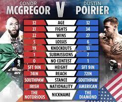 Conor McGregor vs Dustin Poirier ring ...