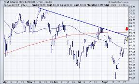 Chartwatchers Newsletter Stockcharts Com