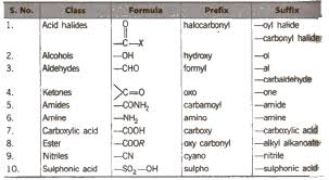 Organic Chemistry Functional Groups Chart Pdf Cbse Class 11 Chemistry Notes General Organic Chemistry
