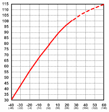 deep cycle battery frequently asked questions concorde temperature vs capacity
