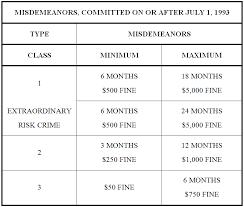 Colorado Misdemeanor Sentencing Chart Denver Colorado Rmd