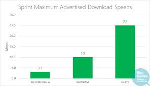 Lte Vs 4g Sprint 4g Lte Wimax 2012 Plans Speed Coverage Devices