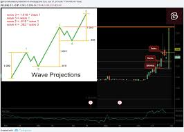 Bt.ph Chart Hulanysis For Ism...............#tayor #fayor ...