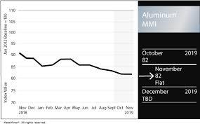 Aluminium Price Chart Lme Aluminum Archives Steel Aluminum Copper Stainless
