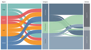 Sankey Charts In Tableau Sankey Diagram In Tableau Map Attack