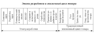 Этапы жизненного цикла товара Реферат страница  Некоторые авторы включают в жизненный цикл товара этап его разработки В этом случае под жизненным циклом товара понимают промежуток времени от замысла
