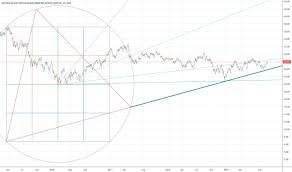 Anz Stock Price And Chart Asx Anz Tradingview