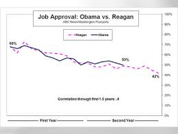 Reagan Approval Rating Chart 1927 Best Reagan Images On Pholder Pics Politics And