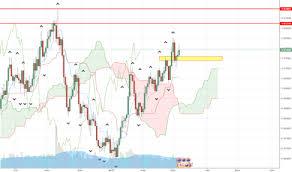Fractal Stock Charts Williams Fractal Technical Indicators Tradingview