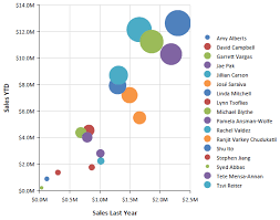 Scatter Charts Telerik Reporting Documentation