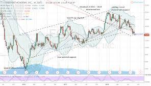 Freeport Mcmoran Stock Price Chart Mine For Stronger Risk Adjusted Profits In Freeport Mcmoran
