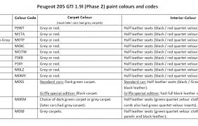 Phase Color Chart Identification Requirement 3 Classicregister