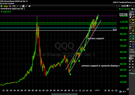 Qqq Chart Google Nasdaq S P500 Index Bidu Xle Iyz And Post Smart Chart