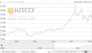 3 Year Silver Chart Chart Update Pan American Silver Paas Terry Kinders