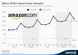 Chart More Of The Same From Amazon Statista