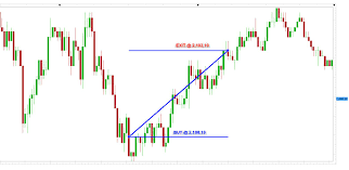 Trading Signal For Aug 3 2015