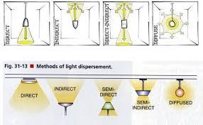 types of lighting fixtures. Light Fixture Distribution Types1460 X 898 Types Of Lighting Fixtures T