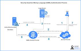 Saml Authentication What Is Security Assertion Markup Language Saml