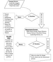 A Flow Chart For Transition Billkemp Info