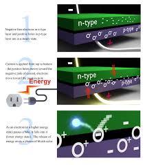 Electron Led Lights How Does A Led Make Light
