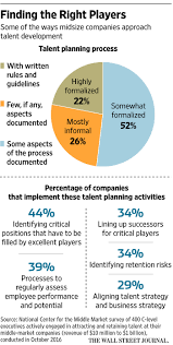 transition plan examples family business transitionlanning succession articles in wsjlan