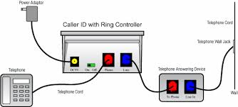how to install telephone wires testing phone lines