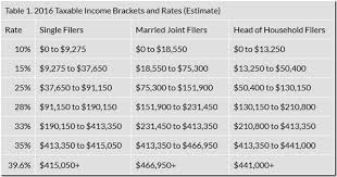 Trump Tax Brackets Chart Vs Current Will You Pay More Or Less Under The Trump Tax Plan