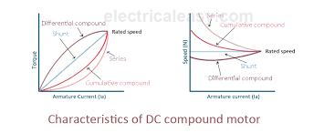 compound motor diagram compound image wiring diagram characteristics of dc motors electricaleasy com on compound motor diagram