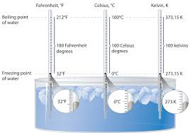 Difference Between Fahrenheit And Celsius Chart Temperature Basics Chemistry Libretexts