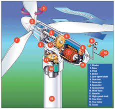 wind and solar energy source