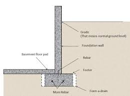 Building Construction 1 Project 1Types Of House Foundations
