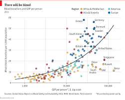 Daily Chart The Global Inequality Of Blood Supplies