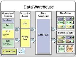 data warehouse data warehouse analyst job description