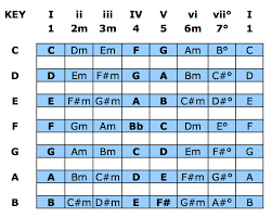 Song Key Chart The Nashville Number System Chart For Bands Praisecharts