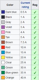 Gmt Fuse Color Code Chart Fuse Color Codes Diagram Data Blog